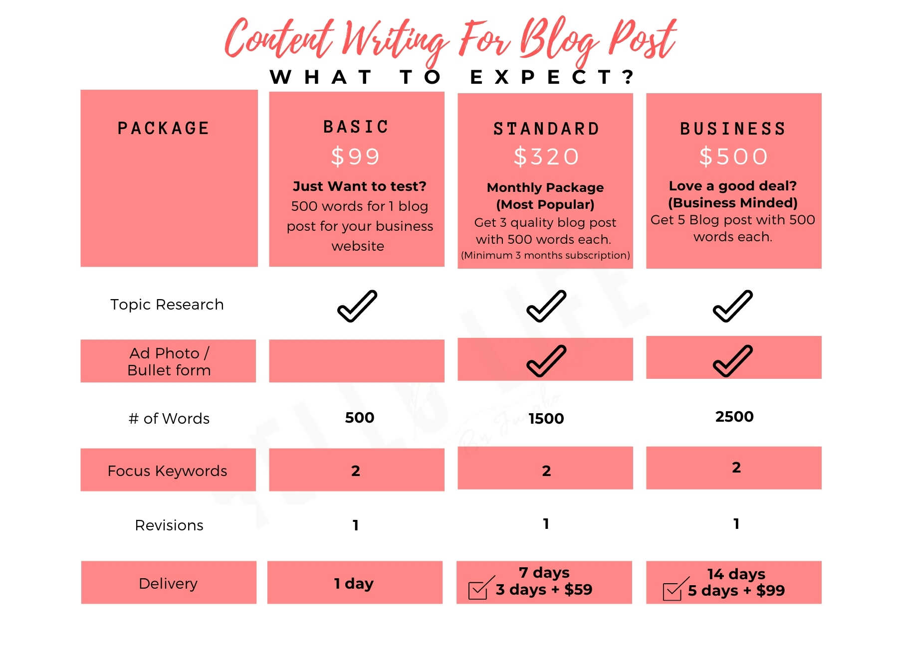 Content Writing - Blog Post